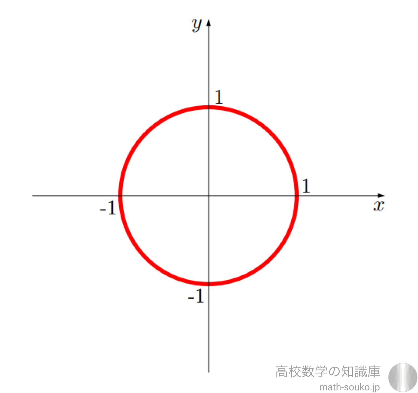 三角関数の最大値と最小値